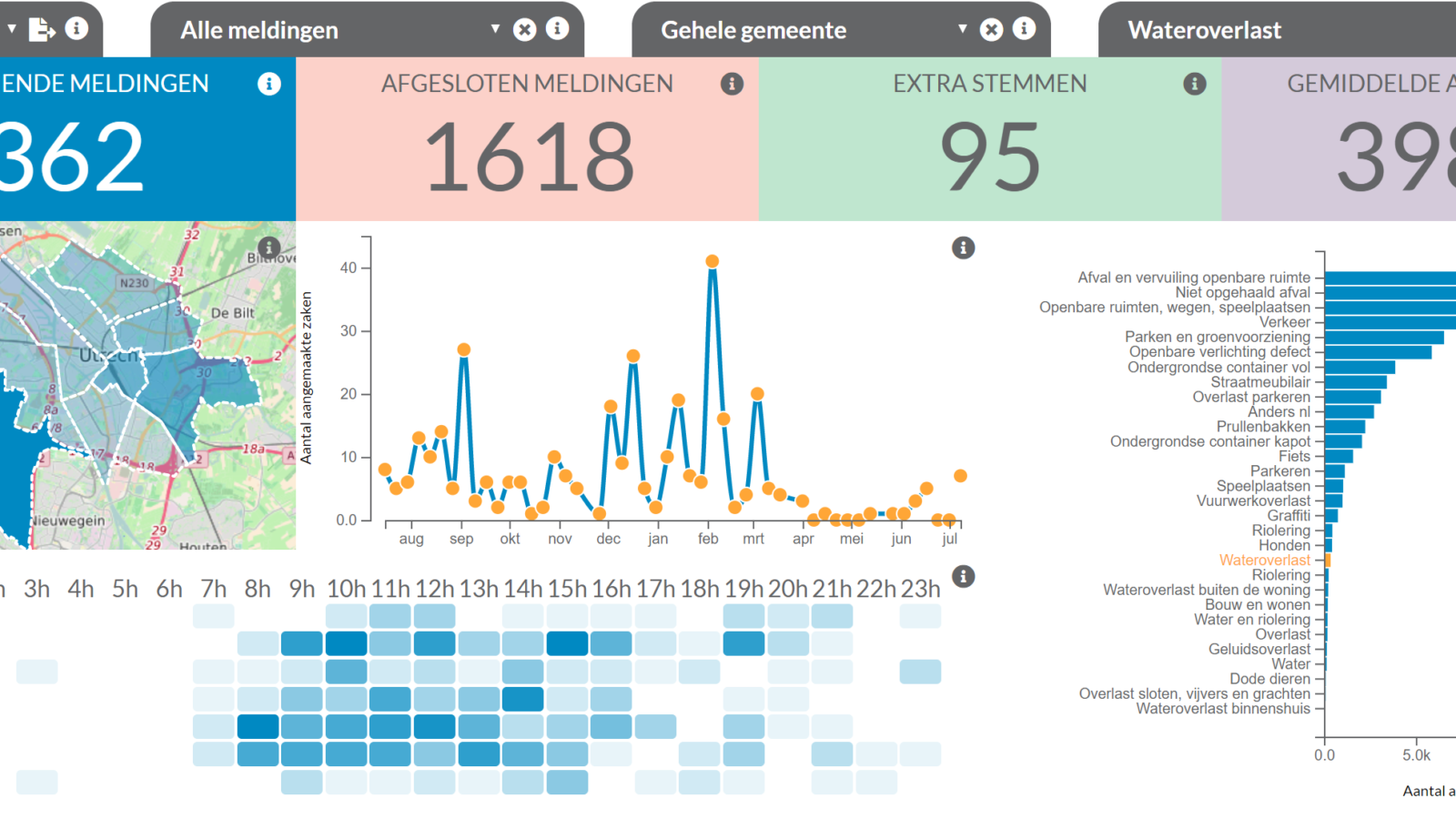 data-visualisatie-dashboard