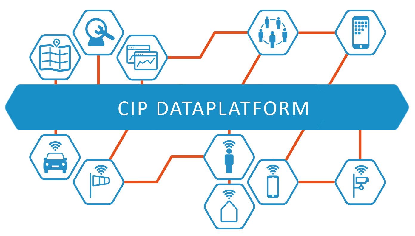 CIP dataplatform civity