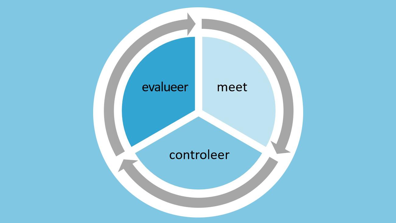 datagedreven-beleid-meet-controleer evalueer-civity