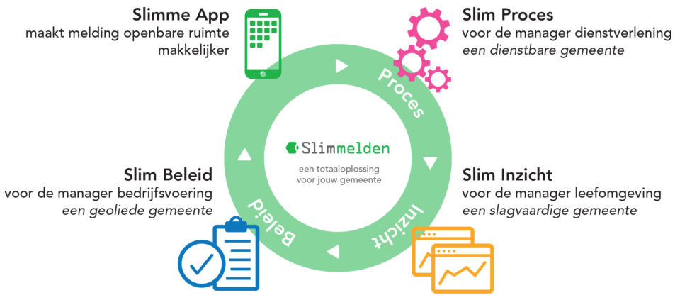 Slim Melden voor Meldingen Openbare Ruimte ondersteunt 4 elementen: Slimme App, Slim Proces, Slim Inzicht en Slim Beleid.