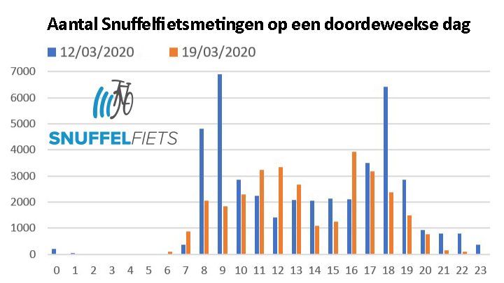 tabel snuffelfiets data corona quarantaine
