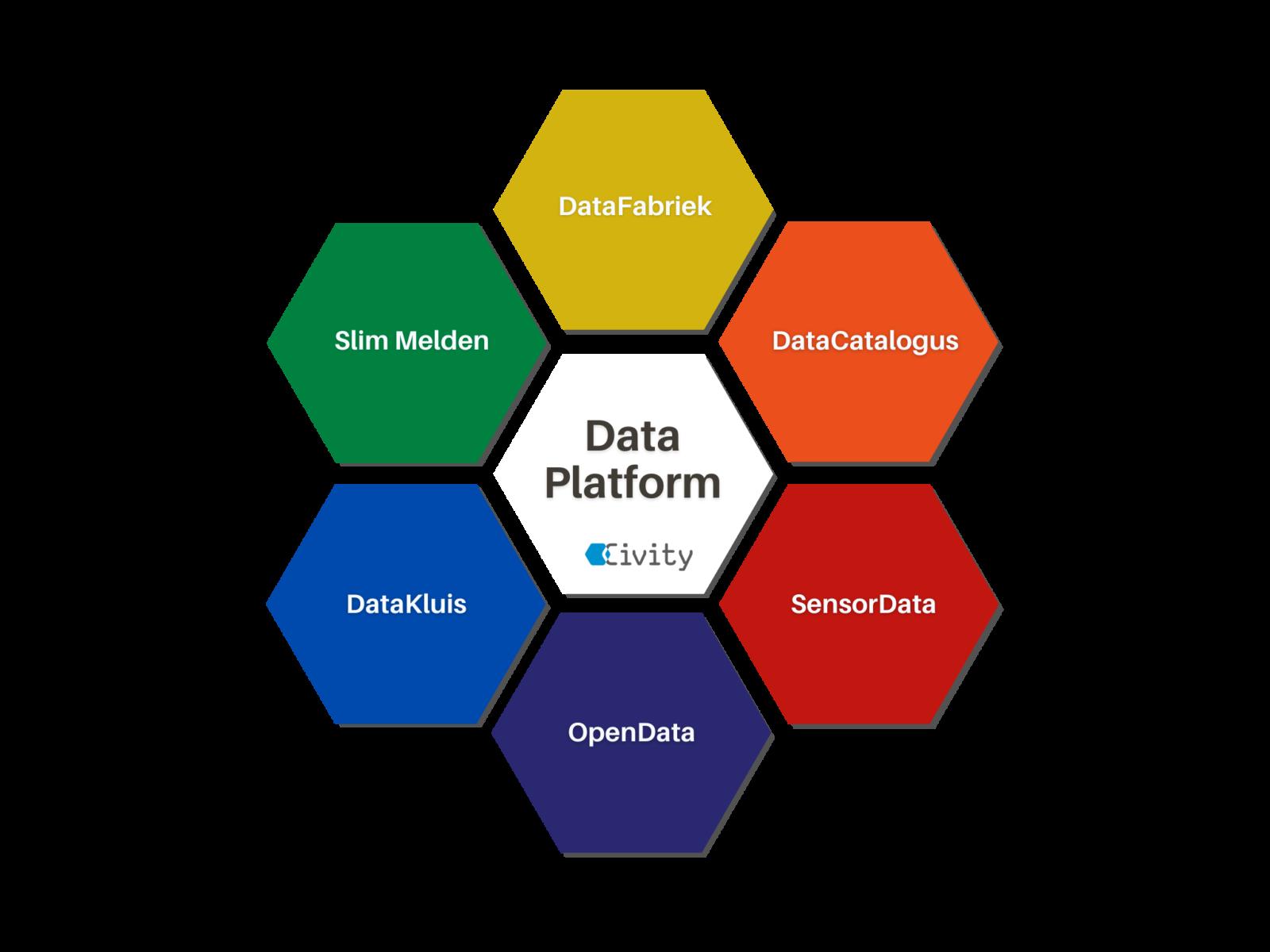 Datamanagement dankzij de modules van het City Innovation Platform